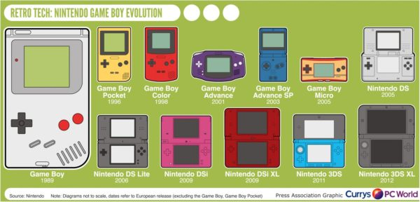 retro-tech-nintendo-game-boy-evolution_525280df2cb5a_w1500